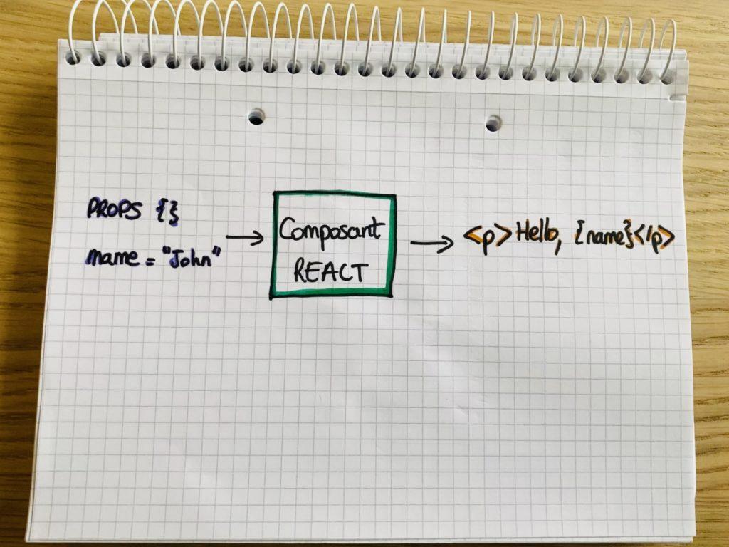 Fonctionnement de base d'un composant React